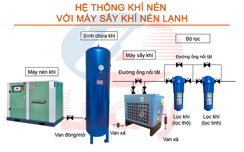 thiet-bi-he-thong-khi-nen-2