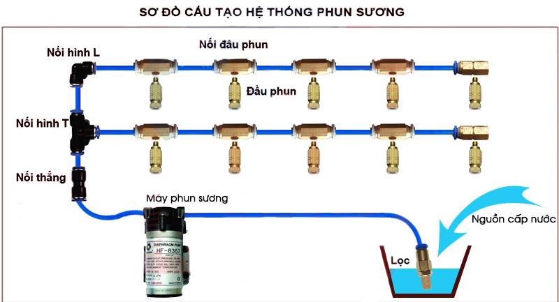 he-thong-phun-suong-7