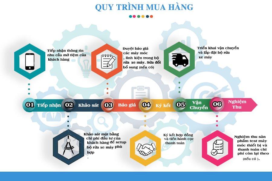 Quy Trinh Ban Hang
